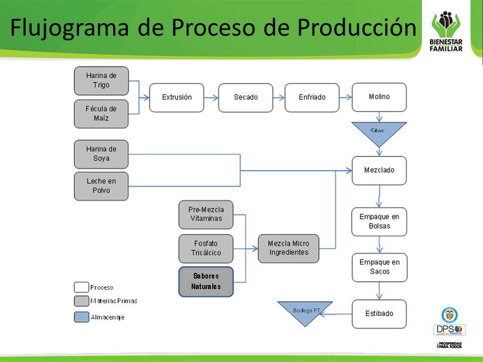 Sesi n de trabajo socializaci n contrato de licitaci n for Procesos de produccion de alimentos