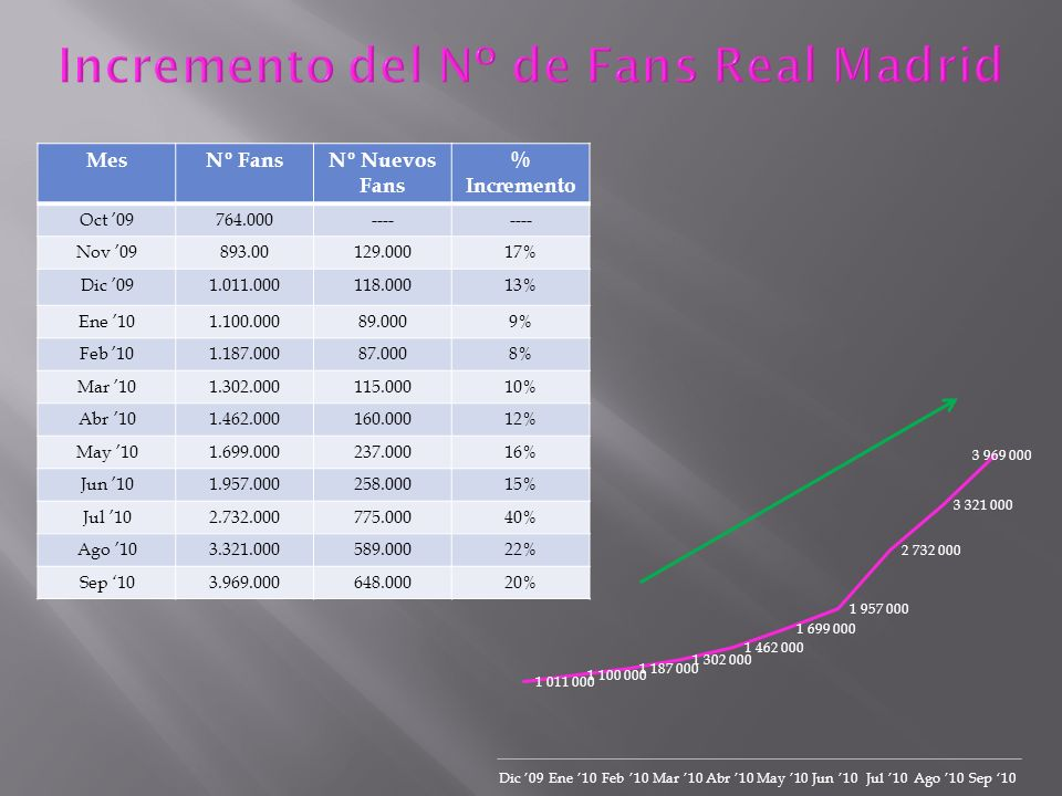 Incremento del Nº de Fans Real Madrid