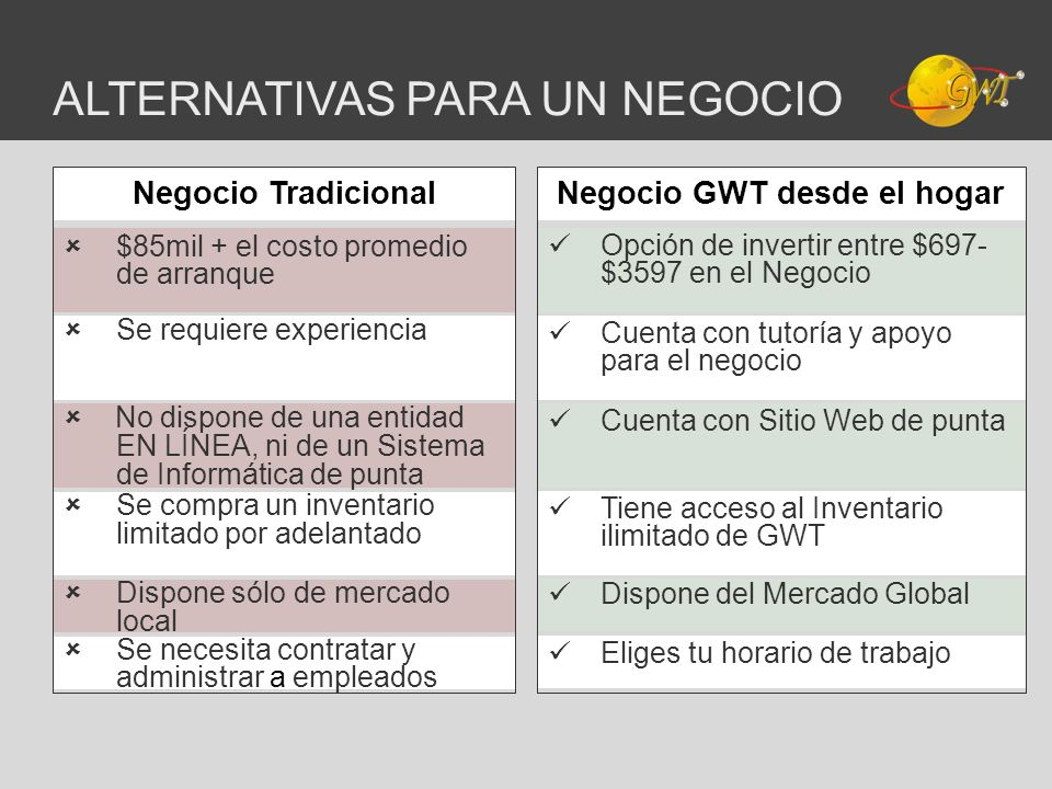 ALTERNATIVAS PARA UN NEGOCIO