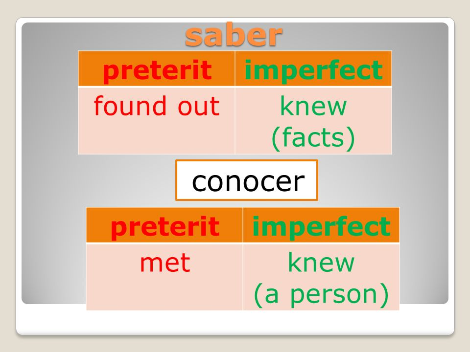 saber conocer preterit imperfect found out knew (facts) preterit