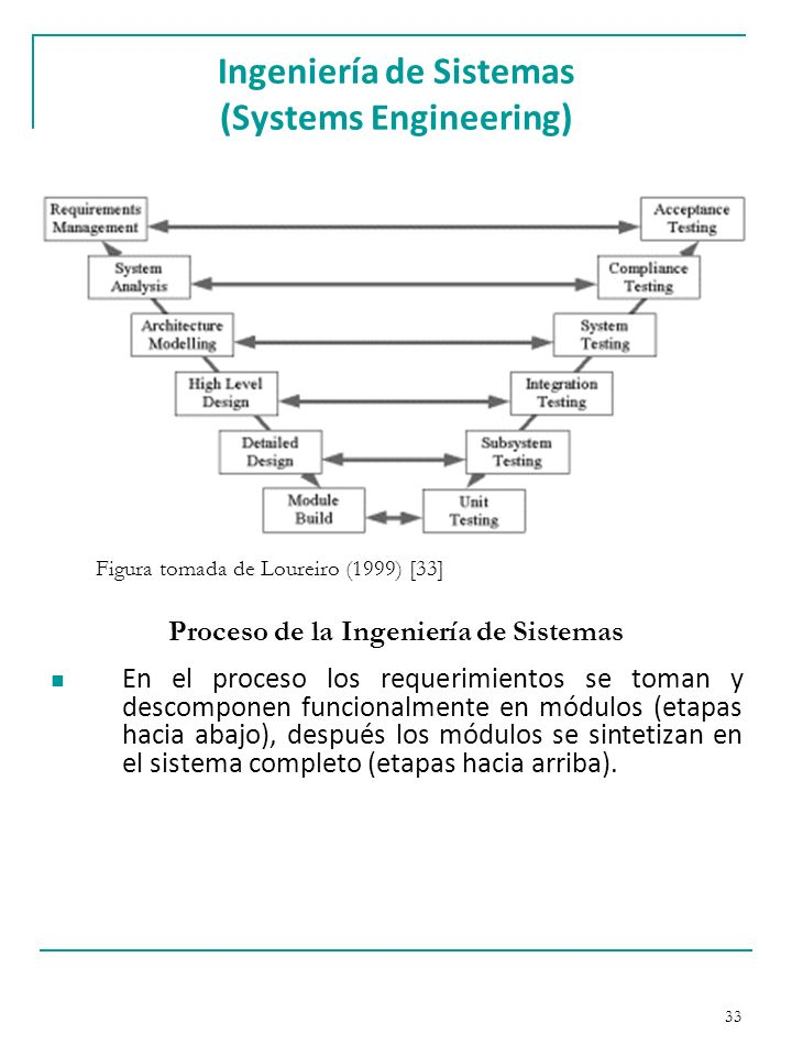 Ingeniería de Sistemas (Systems Engineering)