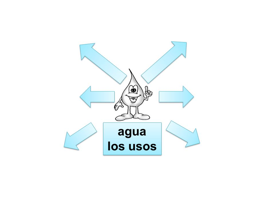 agua los usos This can be used to collect initial answers from students.