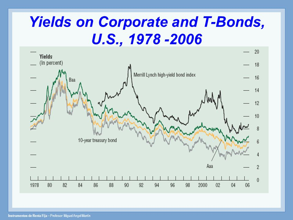 Yields on Corporate and T-Bonds, U.S.,