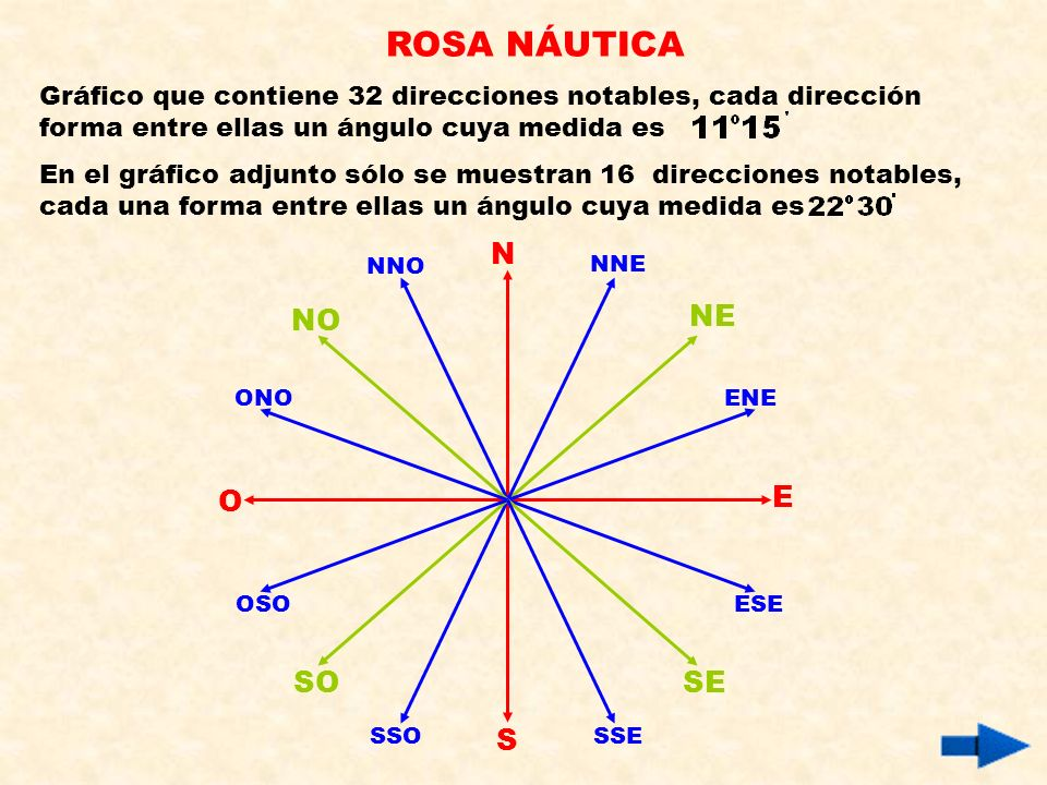 ROSA NÁUTICA N NO NE O E SO SE S
