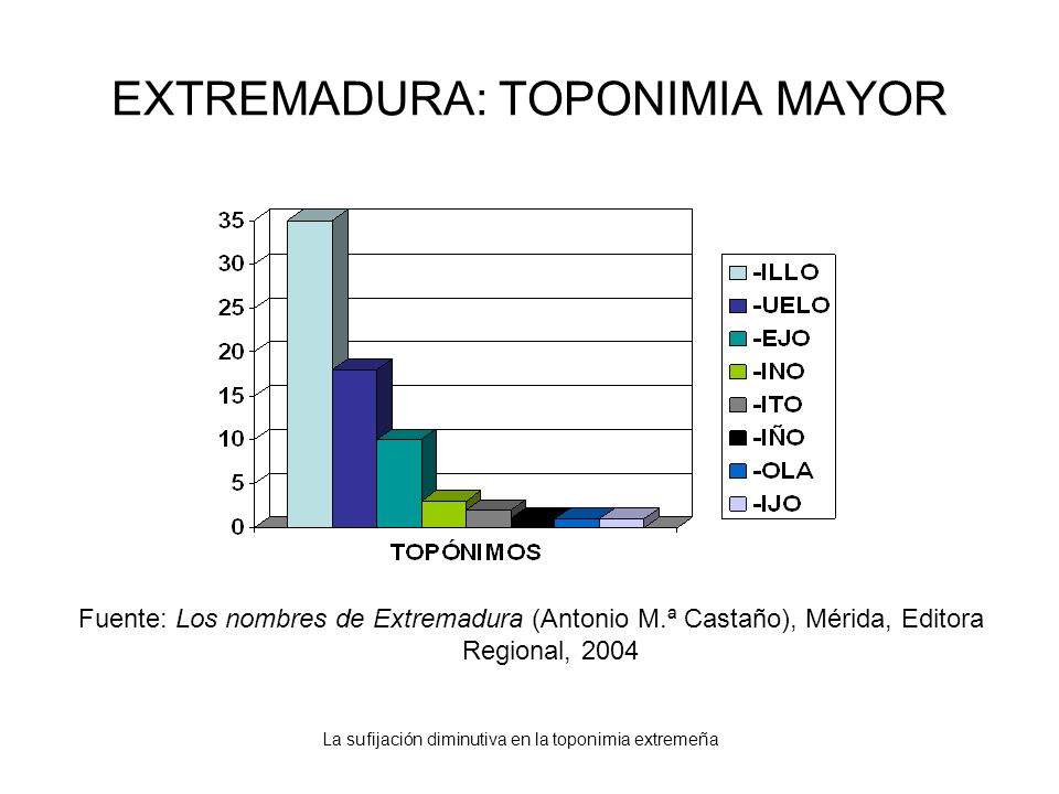 EXTREMADURA: TOPONIMIA MAYOR