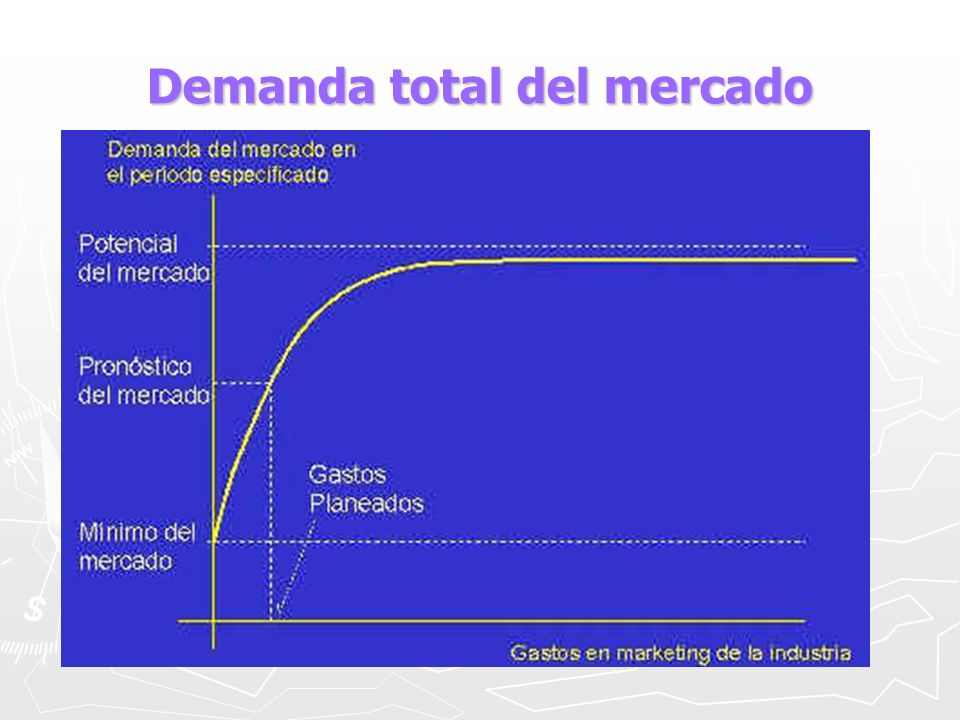 Demanda total del mercado