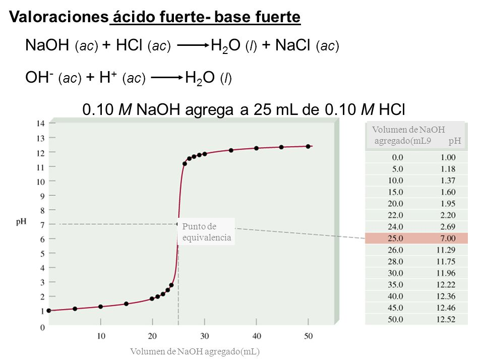 0.10 M NaOH agrega a 25 mL de 0.10 M HCl