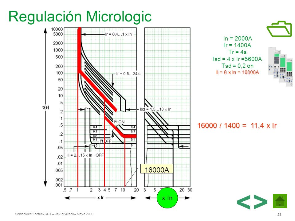 < > Regulación Micrologic / 1400 = 11,4 x Ir 16000A x In