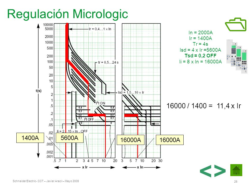 < > Regulación Micrologic 16000 / 1400 = 11,4 x Ir 1400A 5600A