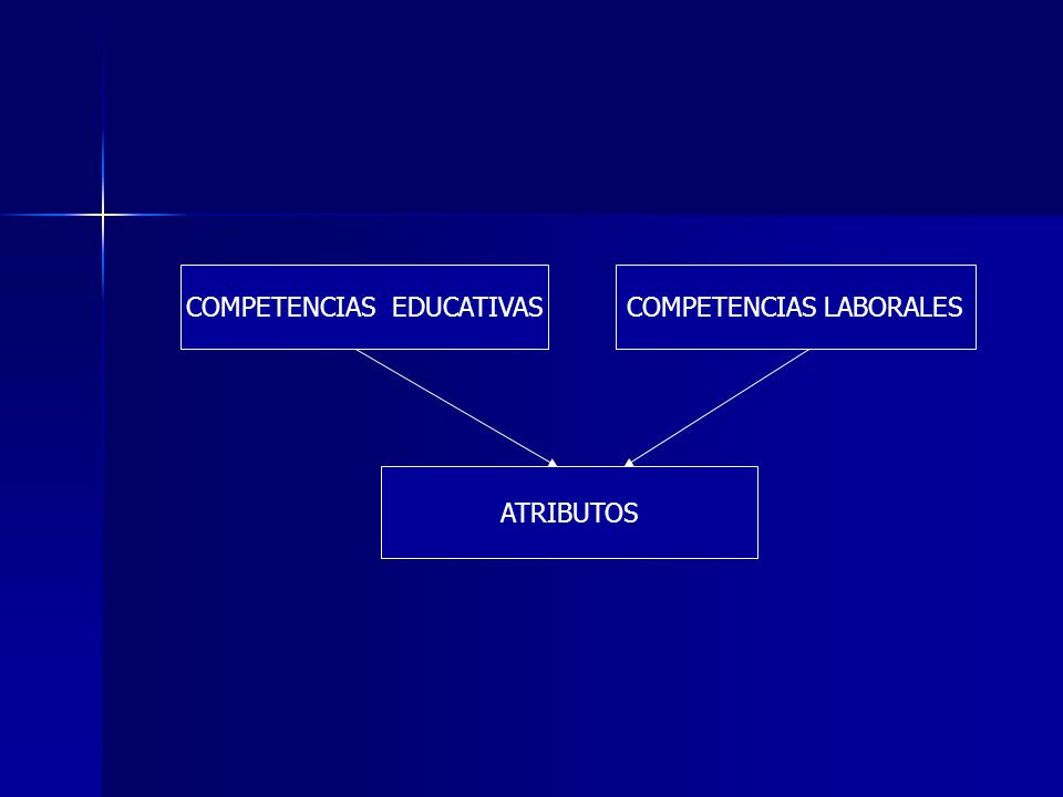 COMPETENCIAS EDUCATIVAS COMPETENCIAS LABORALES