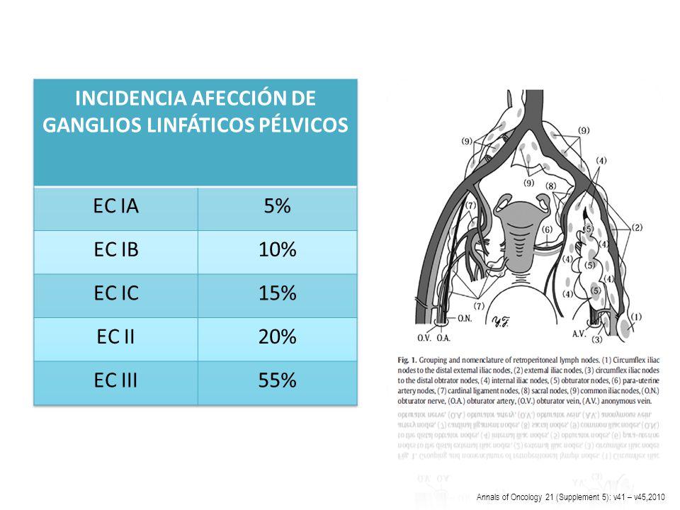 LINFADENECTOMÍA CANCER ENDOMETRIO - ppt descargar