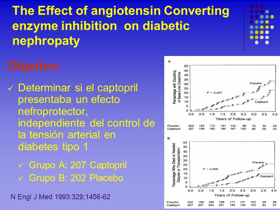 The Effect of angiotensin Converting enzyme inhibition on diabetic nephropaty