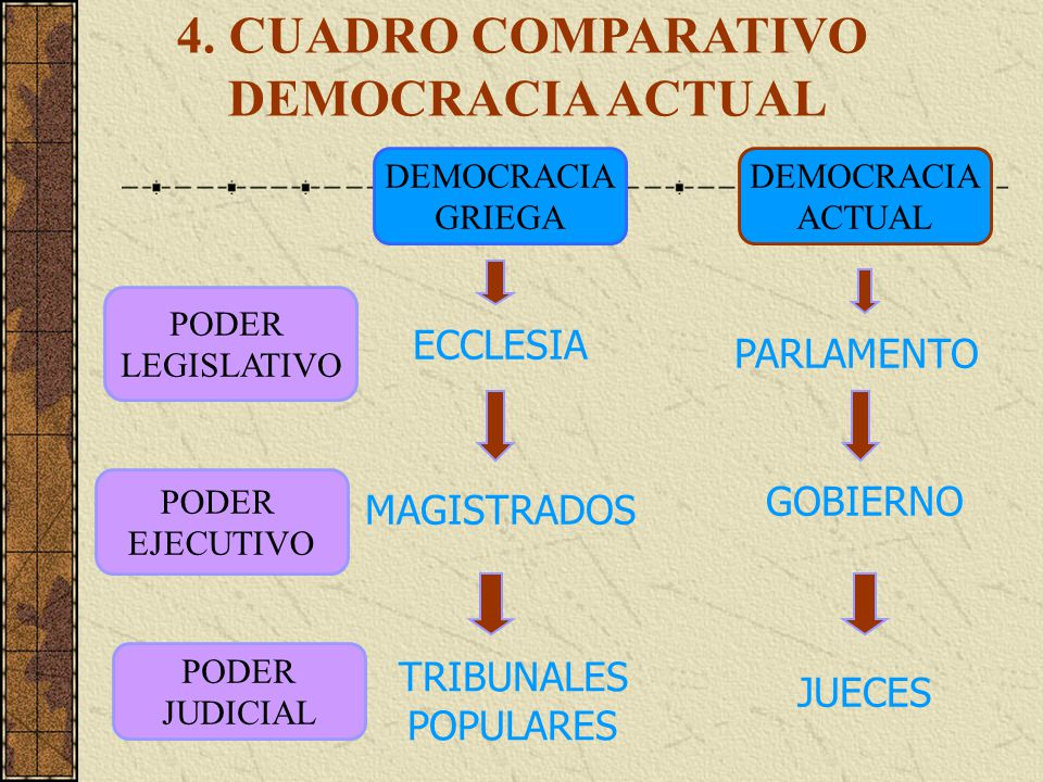 4. CUADRO COMPARATIVO DEMOCRACIA ACTUAL