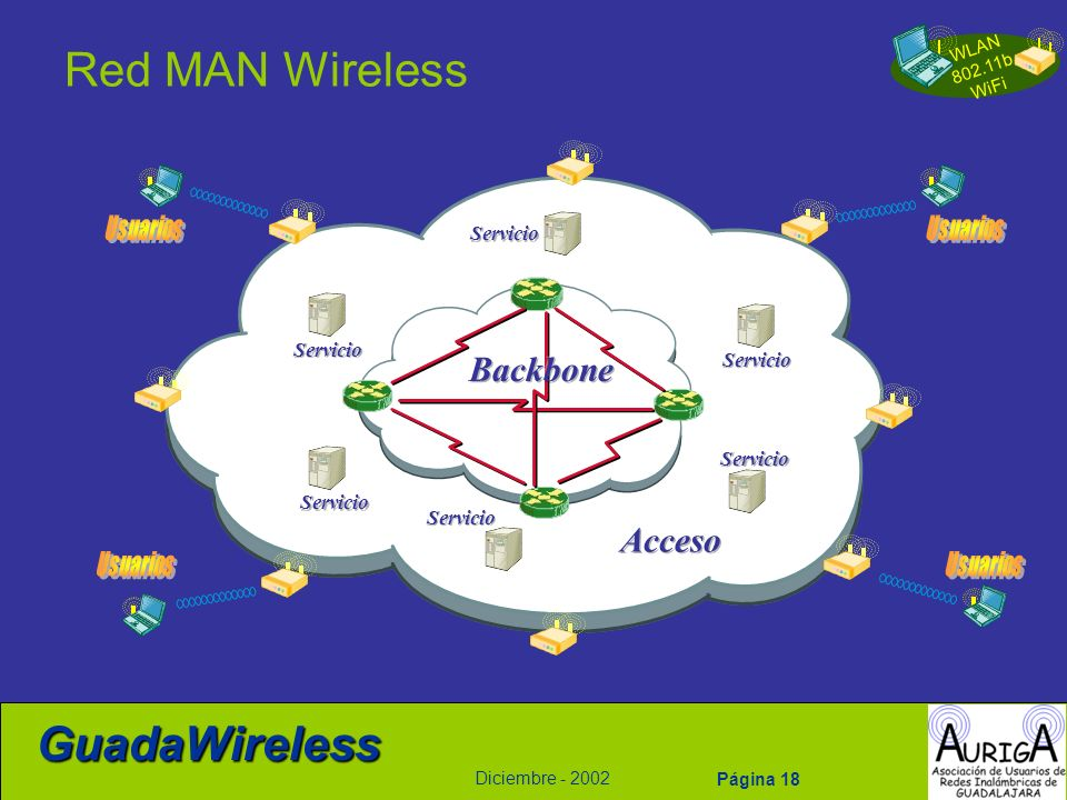 Red MAN Wireless Backbone Acceso Usuarios Servicio Usuarios Servicio