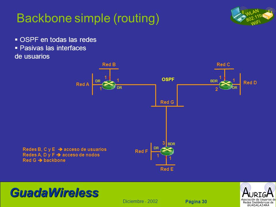 Backbone simple (routing)