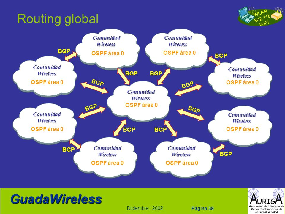 Routing global Comunidad Wireless Comunidad Wireless BGP OSPF área 0