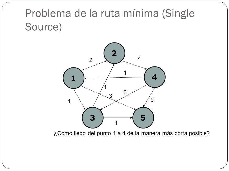 Problema de la ruta mínima (Single Source)