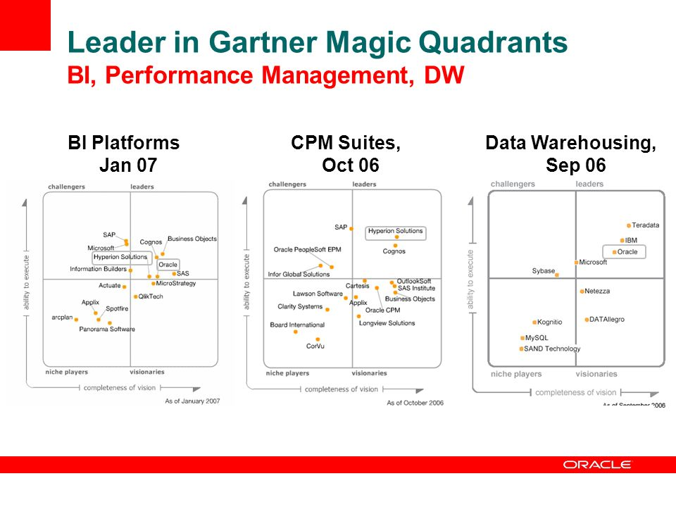 Leader in Gartner Magic Quadrants BI, Performance Management, DW