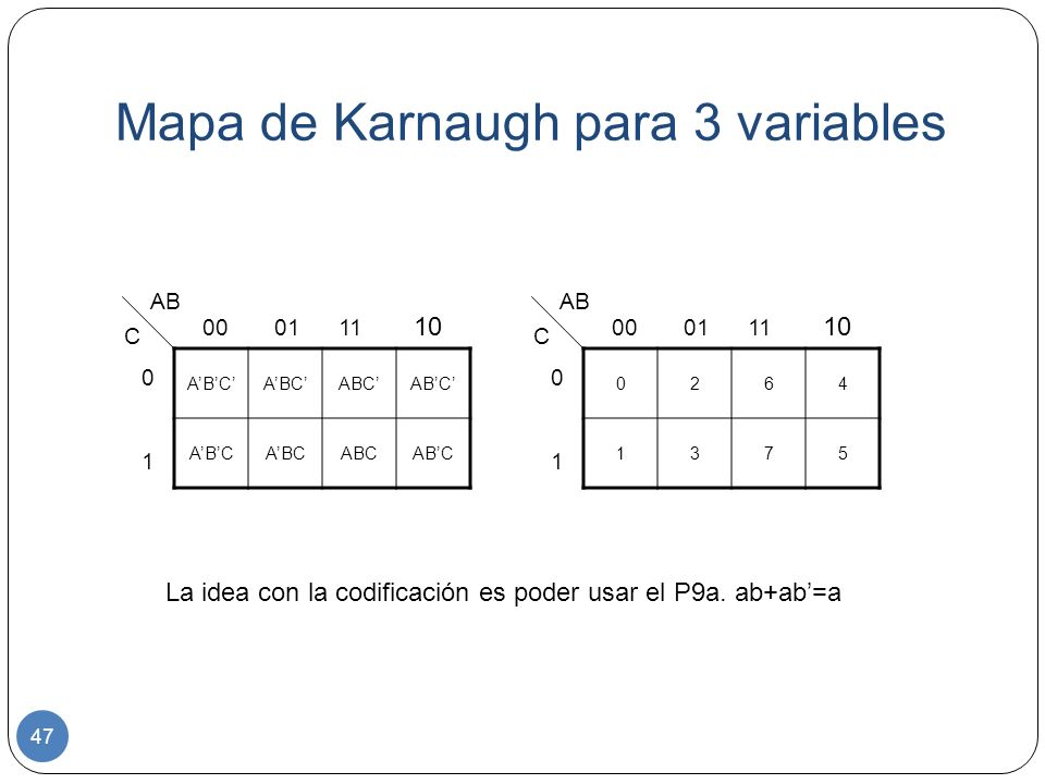 Mapa de Karnaugh para 3 variables