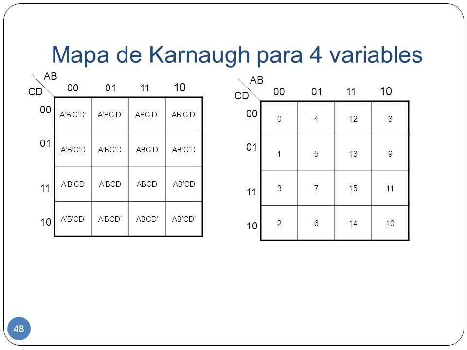 Mapa de Karnaugh para 4 variables