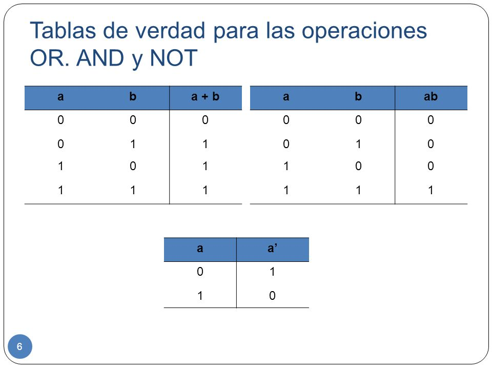 Tablas de verdad para las operaciones OR. AND y NOT