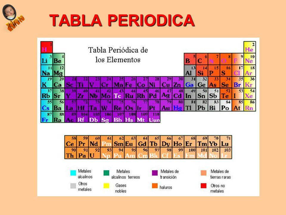 Propiedades peridicas ubicacin del elemento en la tabla ppt 3 tabla periodica urtaz Images