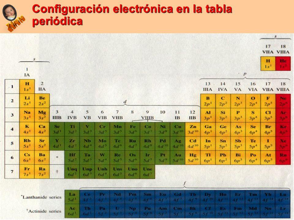 Propiedades peridicas ubicacin del elemento en la tabla ppt tabla periodica 4 configuracin electrnica urtaz Image collections