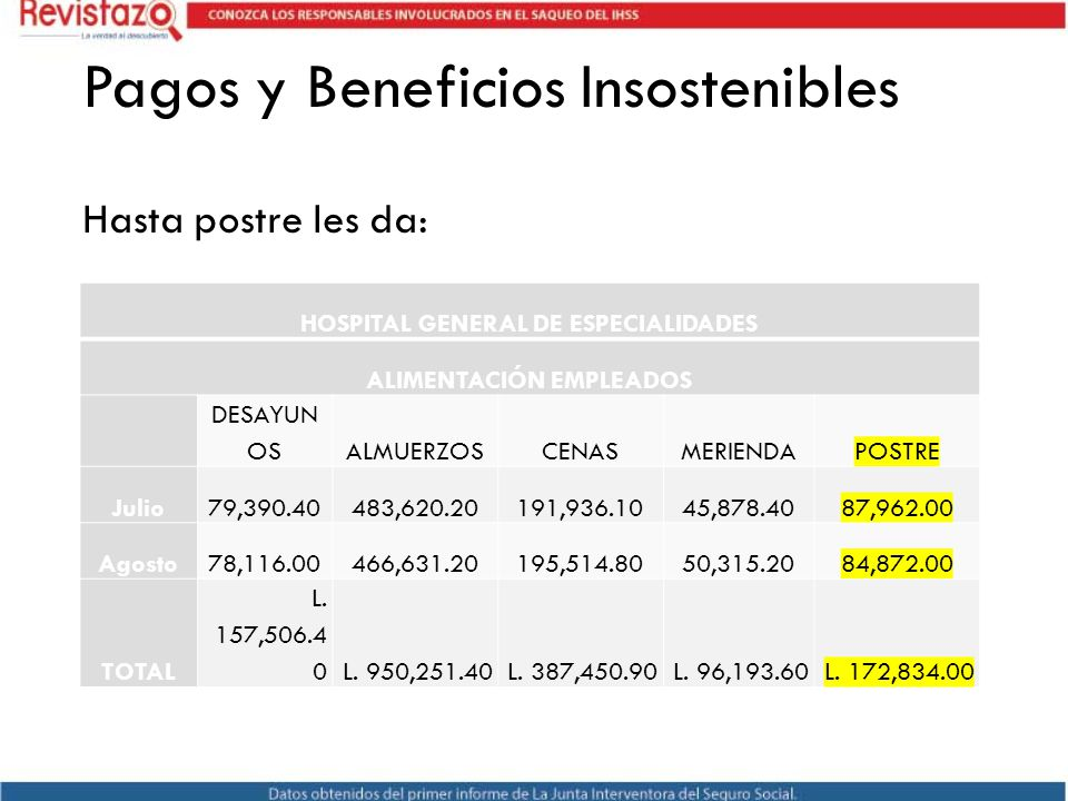 Pagos y Beneficios Insostenibles