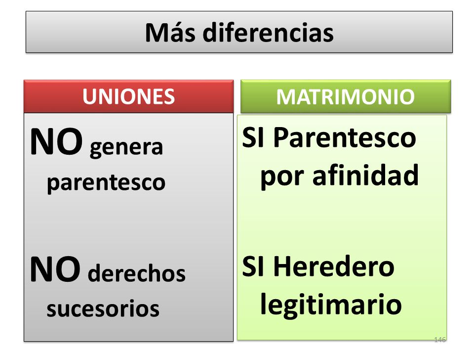 NO genera parentesco NO derechos sucesorios