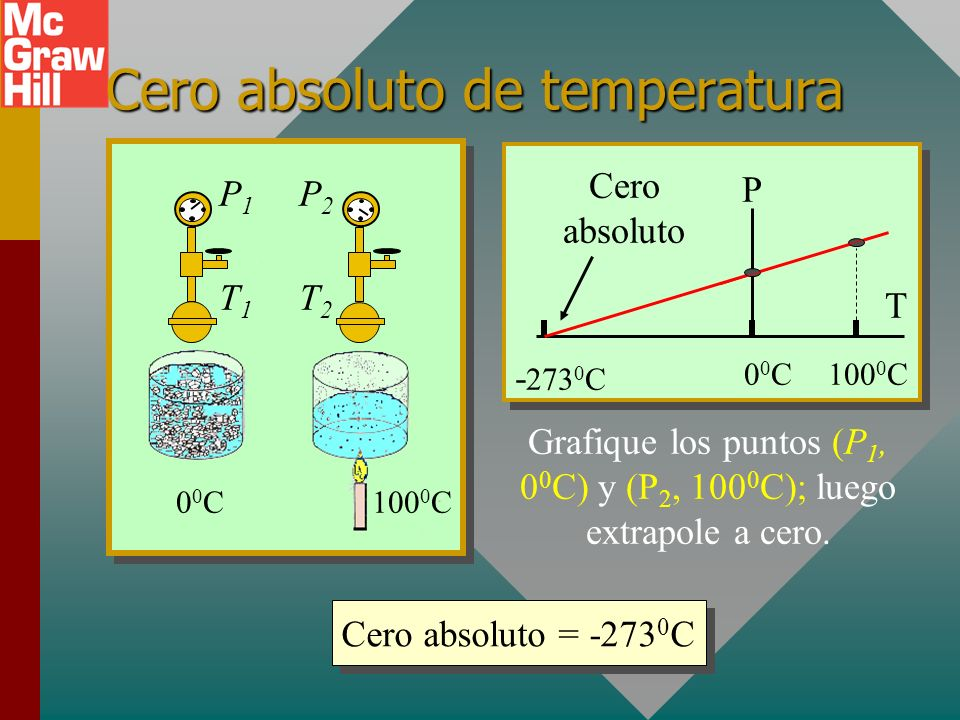 Cero absoluto de temperatura
