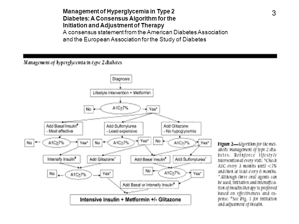 3 Management of Hyperglycemia in Type 2