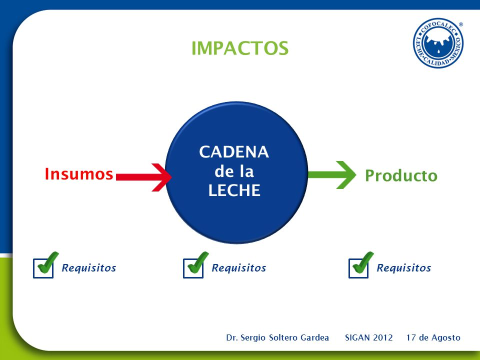 IMPACTOS CADENA de la LECHE Insumos Producto Requisitos Requisitos