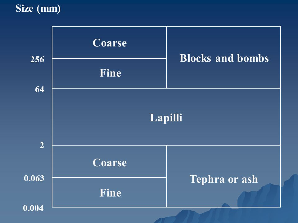 Blocks and bombs Fine Lapilli Coarse Tephra or ash Size (mm) 256 64 2