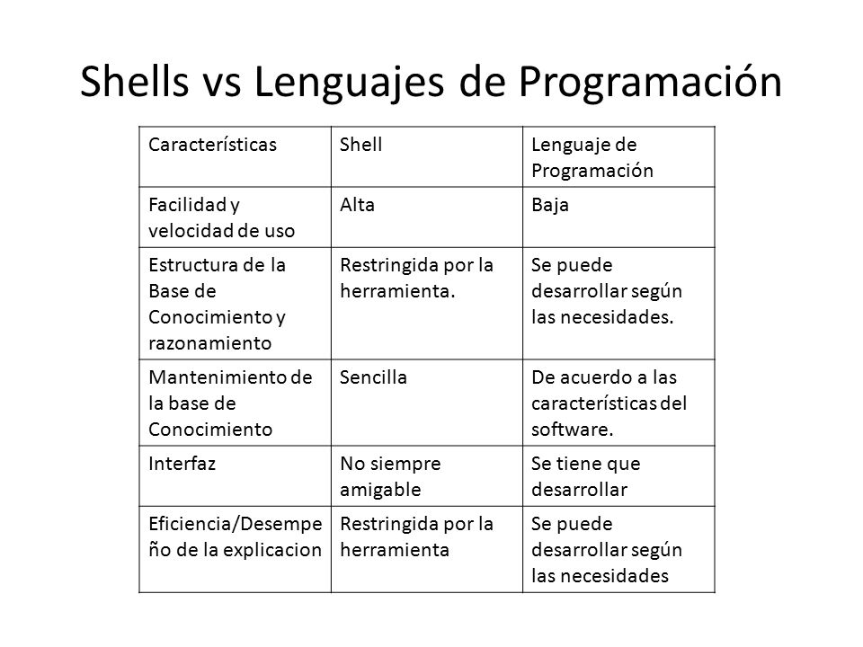 Shells vs Lenguajes de Programación