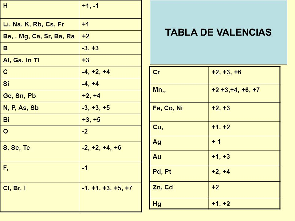 TABLA DE VALENCIAS H +1, -1 Li, Na, K, Rb, Cs, Fr +1