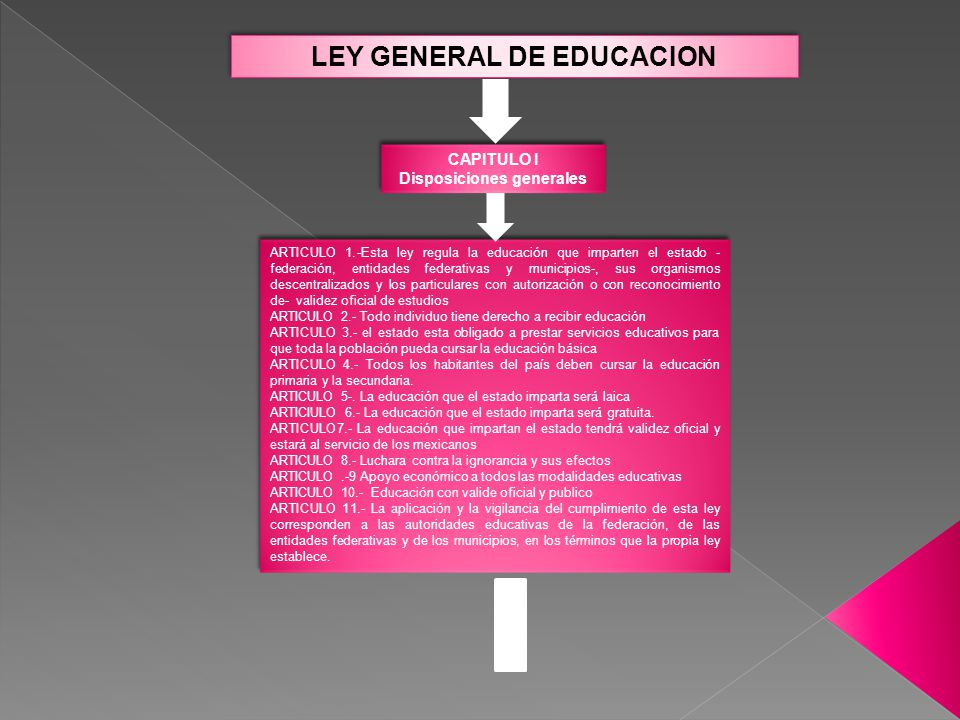 LEY GENERAL DE EDUCACION Disposiciones generales