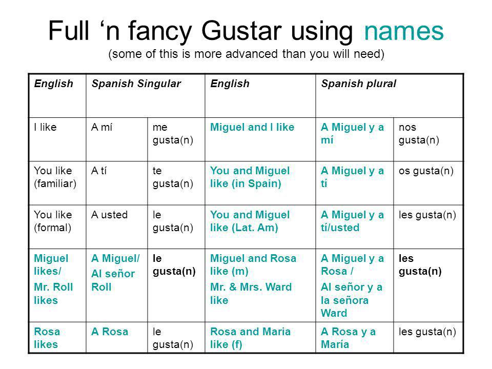 Full 'n fancy Gustar using names (some of this is more advanced than you will need)