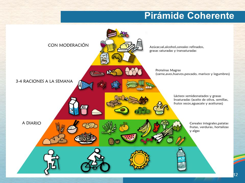 Pirámide Coherente Having the amount and type of food recommended and following the tips in Canada's Food Guide will help: