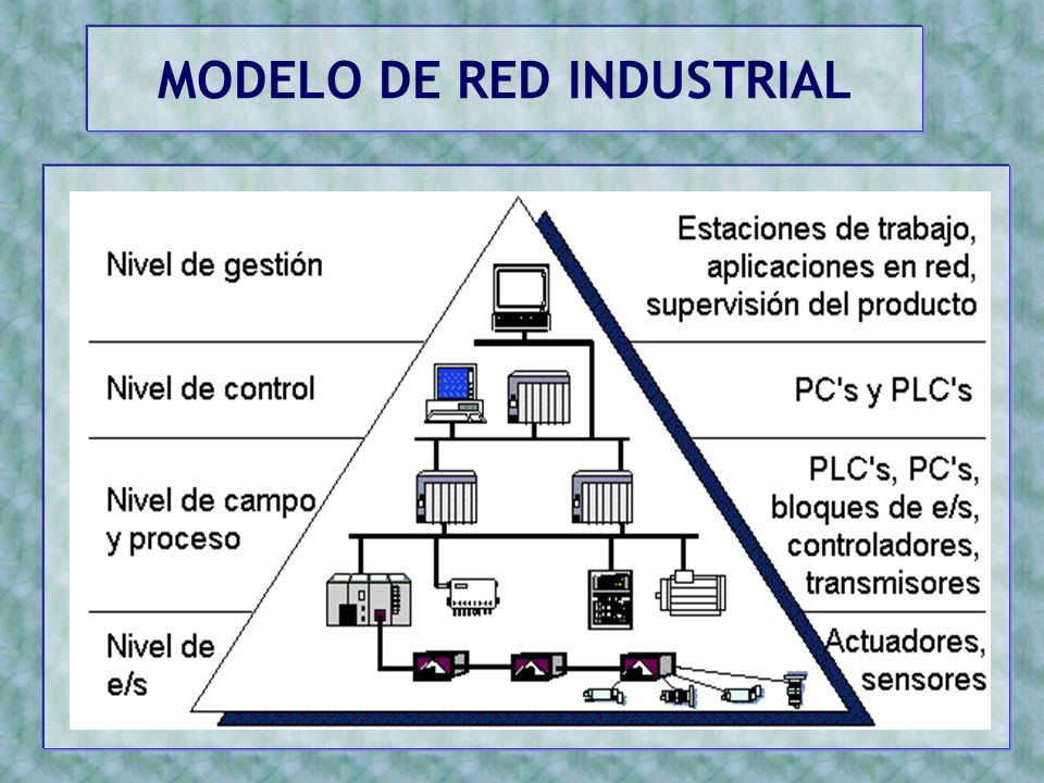 MODELO DE RED INDUSTRIAL