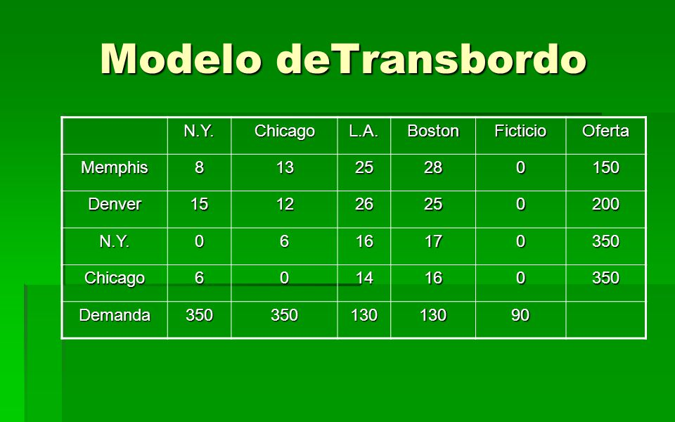 Modelo deTransbordo N.Y. Chicago L.A. Boston Ficticio Oferta Memphis 8