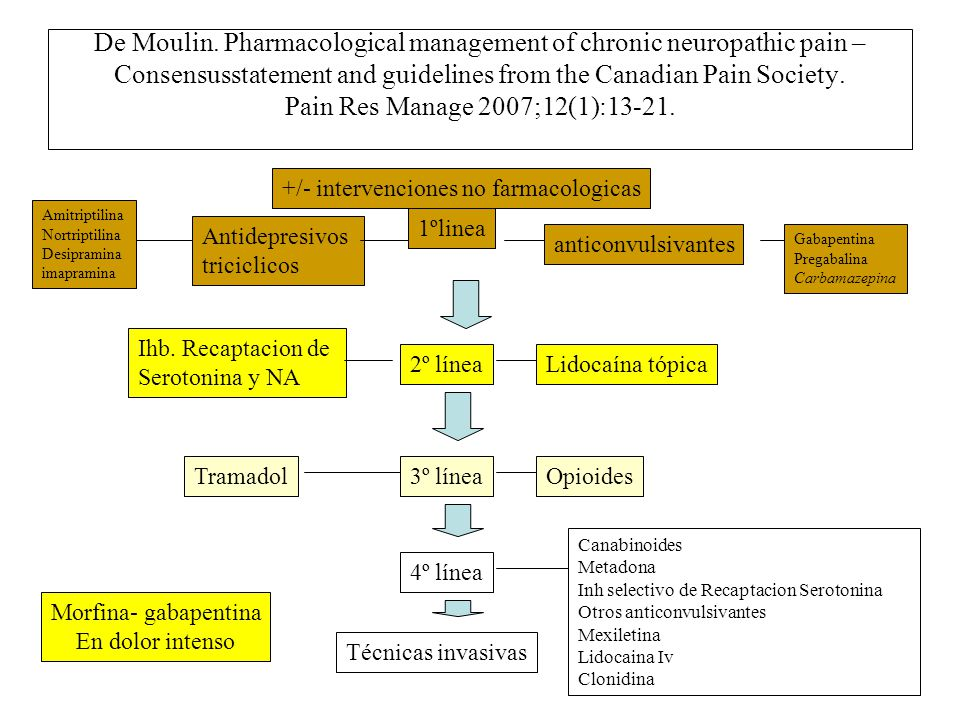 De Moulin. Pharmacological management of chronic neuropathic pain – Consensusstatement and guidelines from the Canadian Pain Society. Pain Res Manage 2007;12(1):13-21.