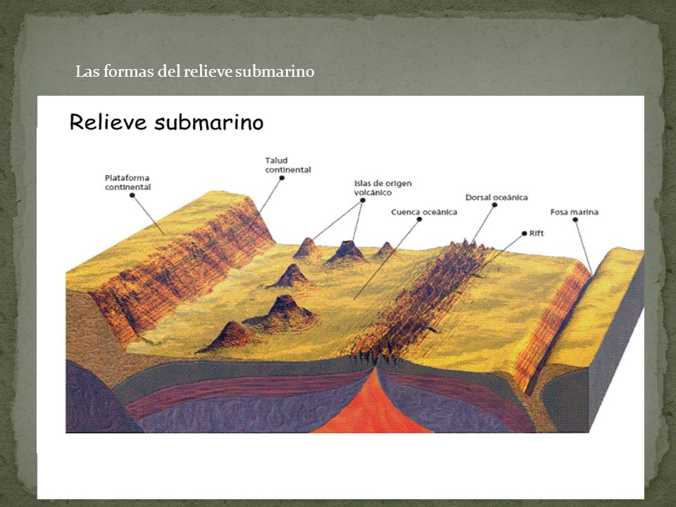 Las formas del relieve submarino