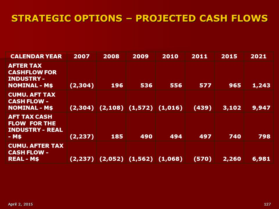 STRATEGIC OPTIONS – PROJECTED CASH FLOWS
