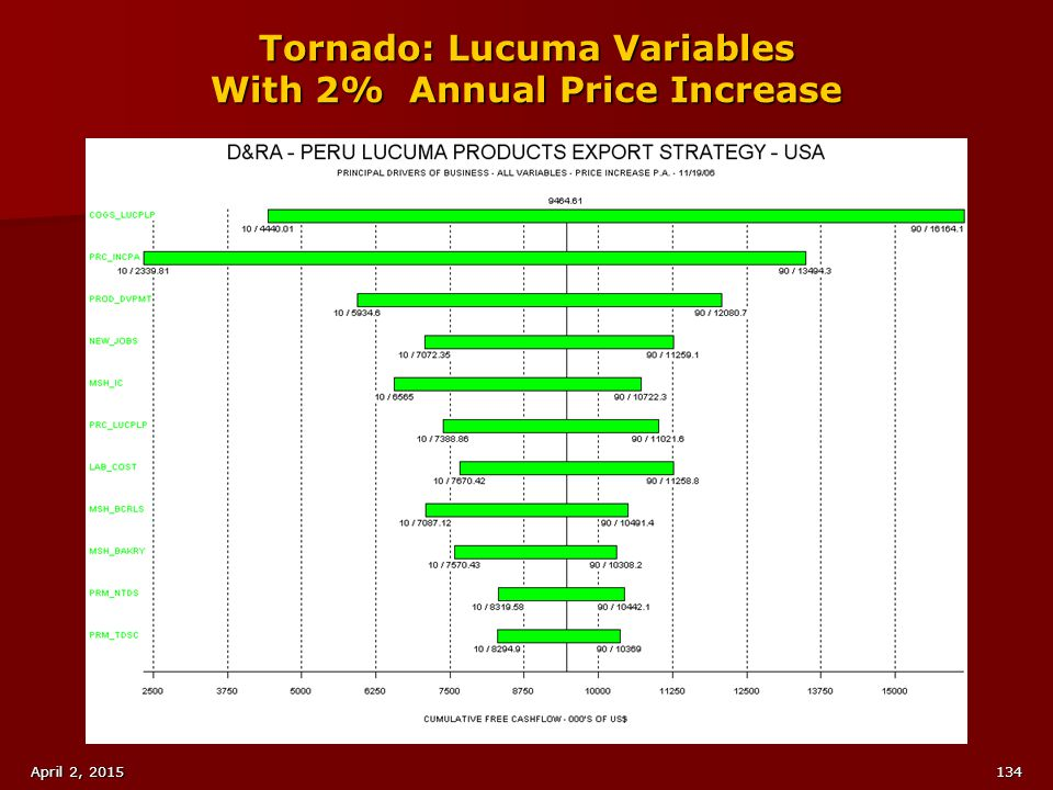 Tornado: Lucuma Variables With 2% Annual Price Increase