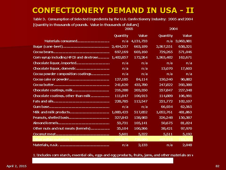 CONFECTIONERY DEMAND IN USA - II