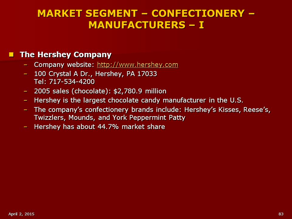 MARKET SEGMENT – CONFECTIONERY – MANUFACTURERS – I