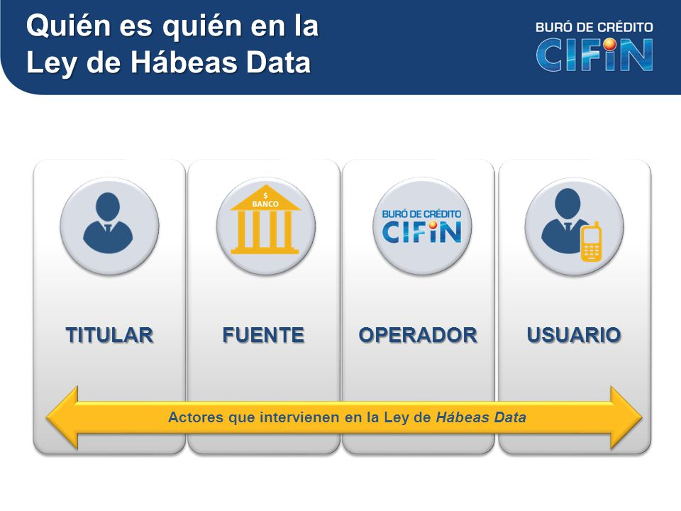 Actores que intervienen en la Ley de Hábeas Data