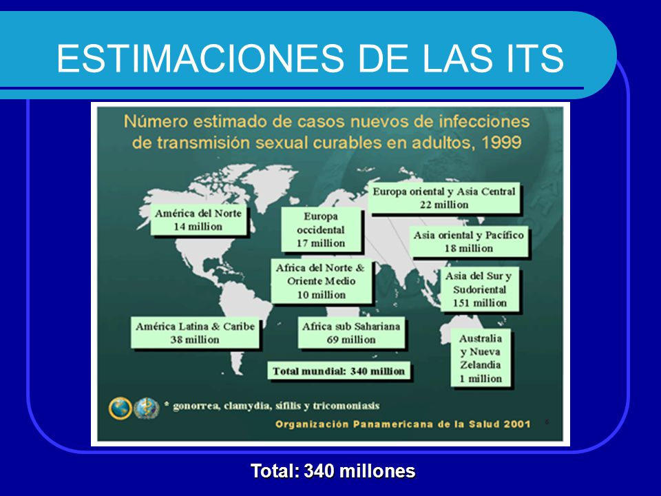 ESTIMACIONES DE LAS ITS