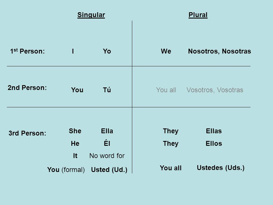 Singular Plural. 1st Person: I. Yo. We. Nosotros, Nosotras. 2nd Person: You. Tú. You all. Vosotros, Vosotras.