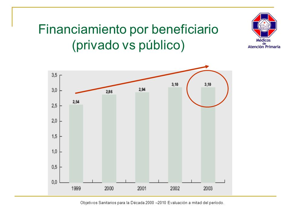 Financiamiento por beneficiario (privado vs público)
